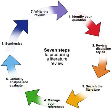 Business research proposal steps